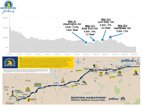 Boston Marathon Newton Hills Graphic
