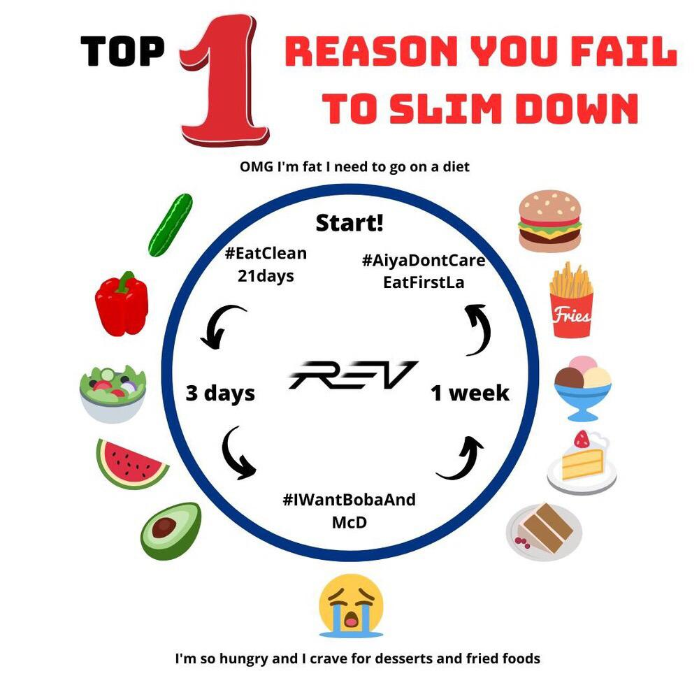 TOP 1 REASON WHY YOU FAIL TO SLIM DOWN