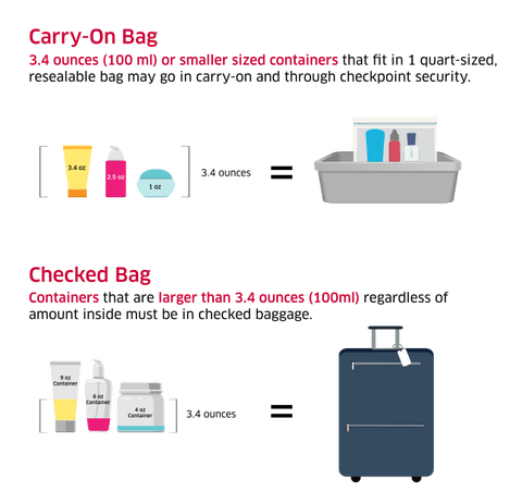 TSA Carry On Guidelines for Fly Fishing Liquids