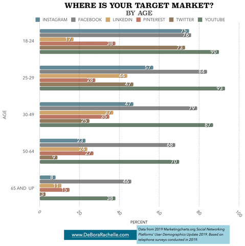 Target market by age social media facebook instagram twitter linkedin pinterest