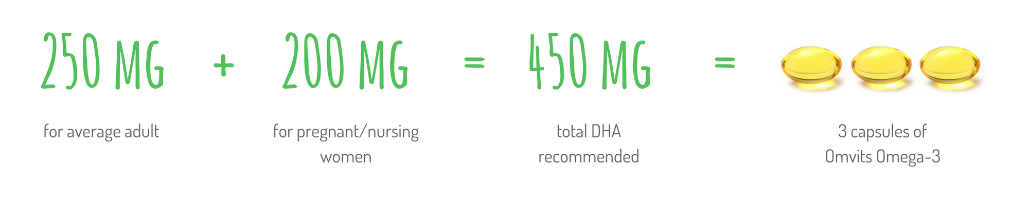 graphic showing how much omega-3 dha is required during pregnancy