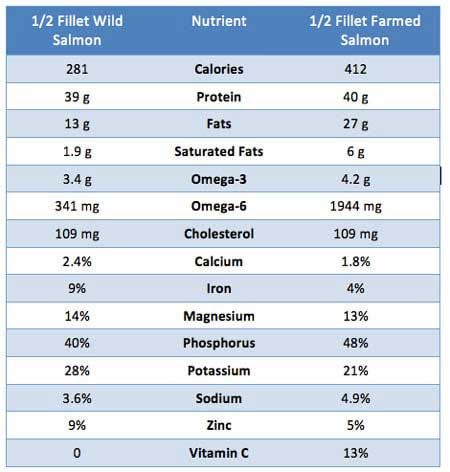 difference in nutritional value of sea-farmed salmon vs wild caught salmon