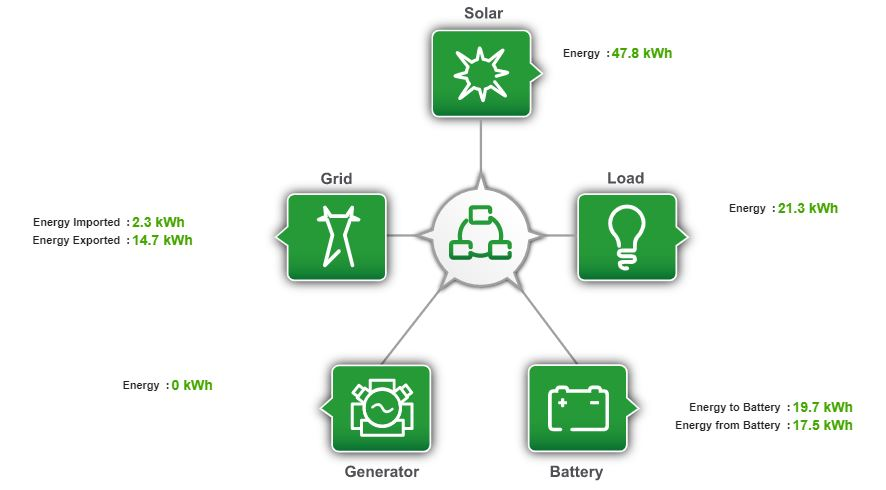 Distributed Energy Resource (DER)