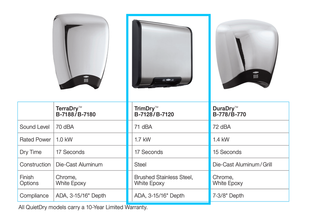 Bobrick Hand Dryer Feature Comparison