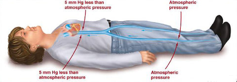 venous flow laying down dont need compression