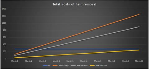 laser hair removal costs chart