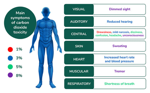 The effects of CO2 on the human body