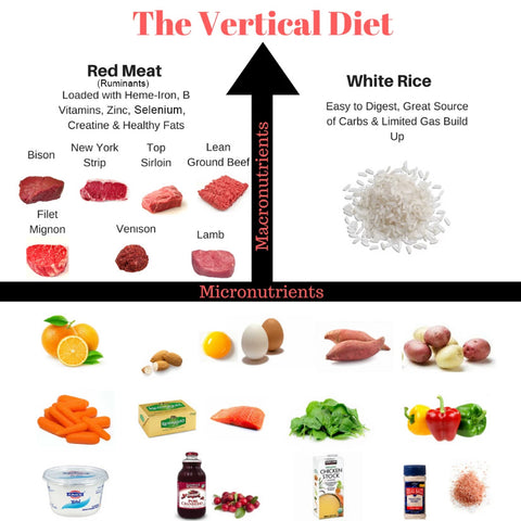 Behold, The Vertical Diet