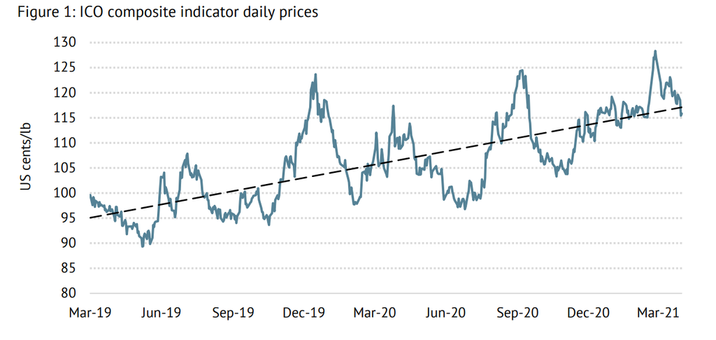 ICO Composite Price Indicator, March '19-March '21