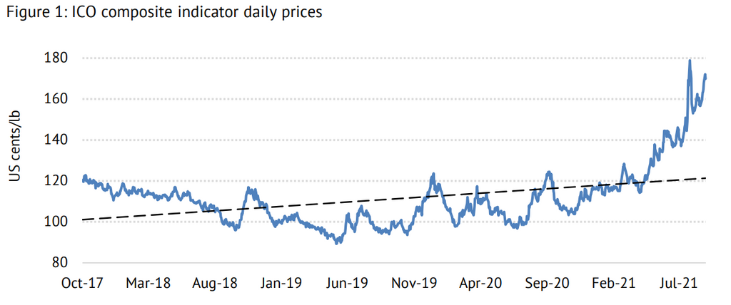 ICO Daily Composite Price Indicator Chart
