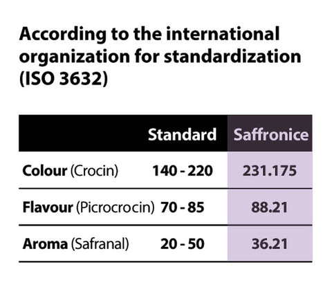 Saffron Test result