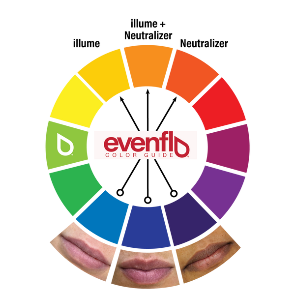 Evenflo Lip Corrector Kit and Colors