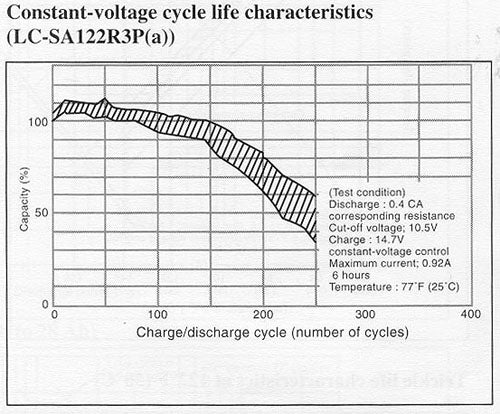 Constant-voltage cycle life characteristics