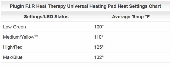 Venture Heat At-Home FIR Heat Therapy Universal Pad