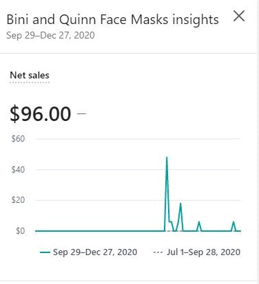 shopify sales graph showing $96USD in sales for mask pattern