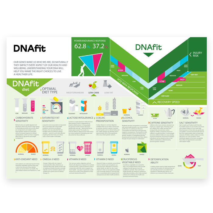 DNAfit Body Fit