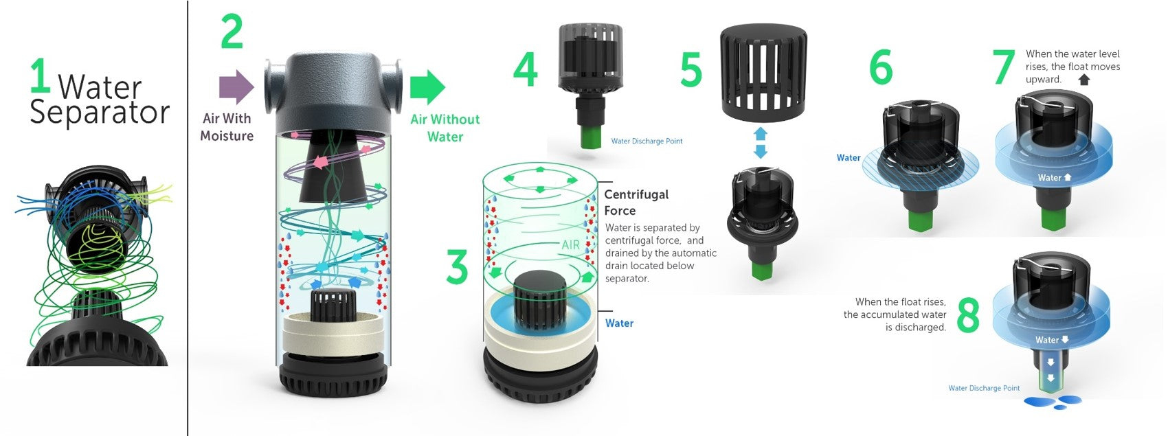 Removal of Water from Compressed Air Water Separator