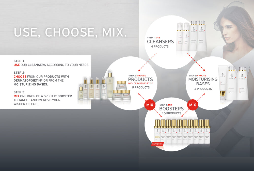Use, Choose, Mix the EVENSWISS Products according your skin needs