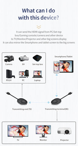 MiraScreen HDMI Wireless Transmission System not only Mirror Smartphone/Tablet to TV but also Send the HDMI Signal  from PC/Set Top Box//Gameing Console/Camera .etc to TV (including Transmitter and Receiver)