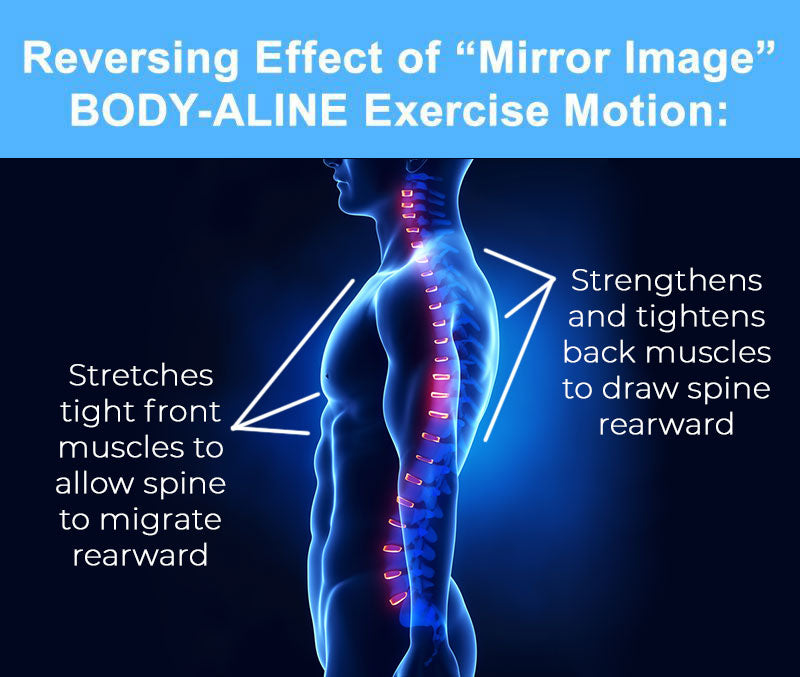 Reverse-Effects On Posture