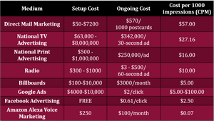 How Much Does Your Advertising Really Cost?