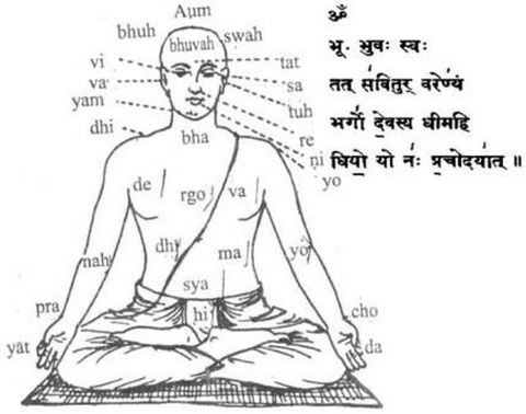 Illustration du Mantra Gayatri