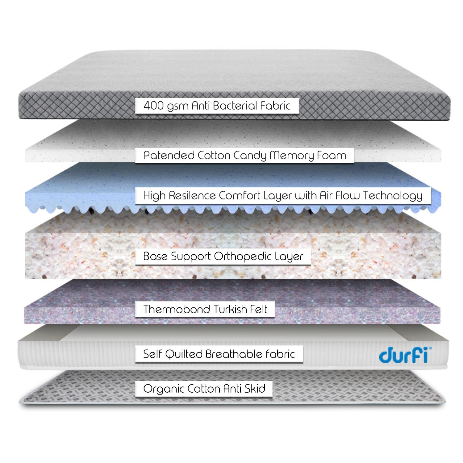 Durfi Mattress Construction Layers