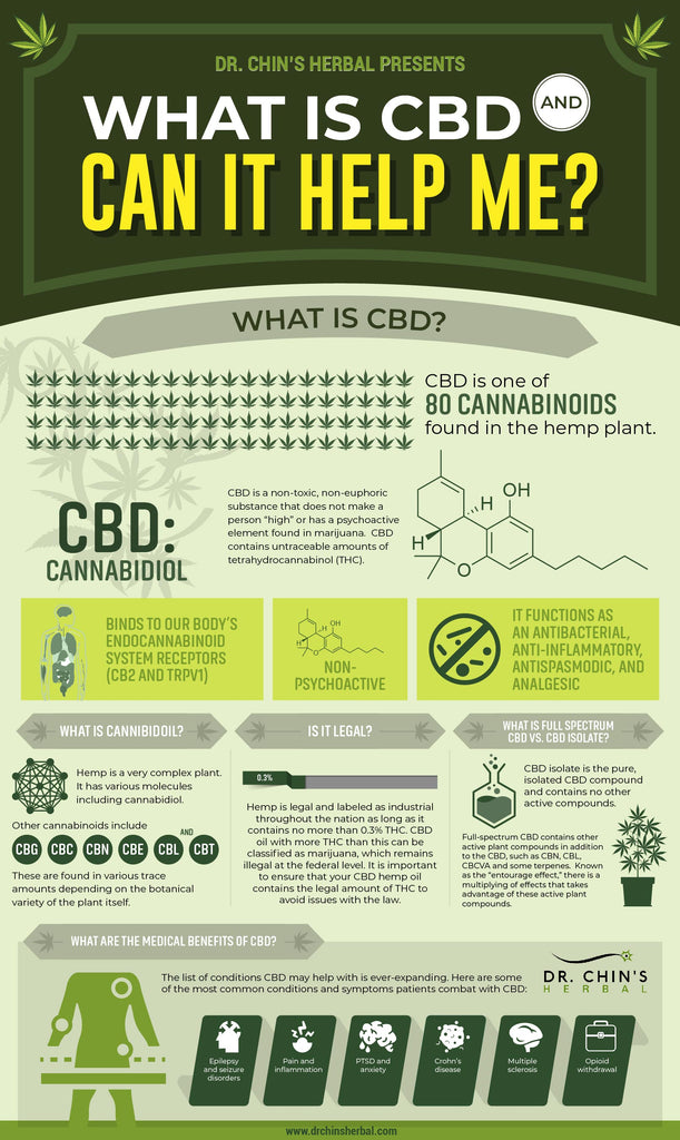 What is CBD and Can It Help Me?