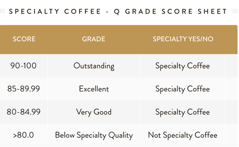 Specialty coffee score