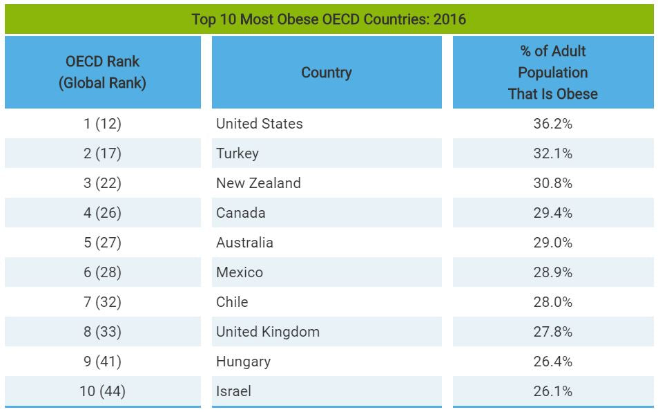 oecd obesity levels per country
