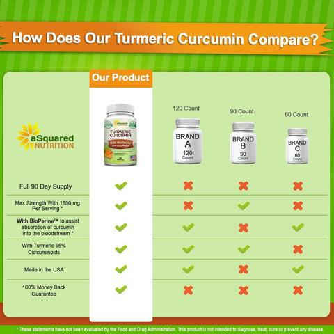Pure Turmeric Curcumin 1600mg with BioPerine Black Pepper Extract - 180 Capsules-Curavita