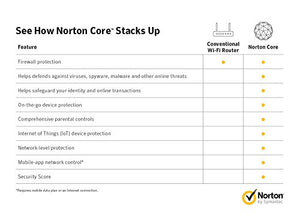 Norton Core Secure Wi-Fi Router, Smart security for network and IoT devices, Protect against hackers and viruses, Parental controls, Replaces wireless router, One-year of Norton Security included