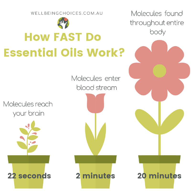 How Fast do Essential Oils work?