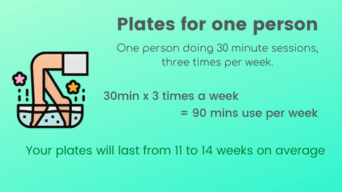 Plate use for one person
