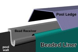 "27 ft Round Beaded x 52"", Above Ground Pool Liner, Glimmerglass, Quality Pool Products"