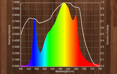 Full spectrum with 660nm SAMSUNG LM301H & LH351H