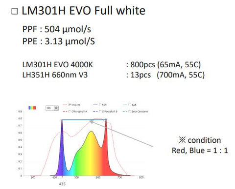 lm301h evo with 660nm v3 lh351h