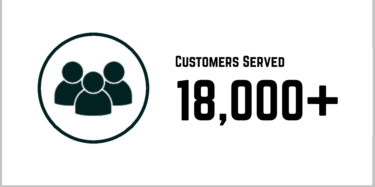 customers served