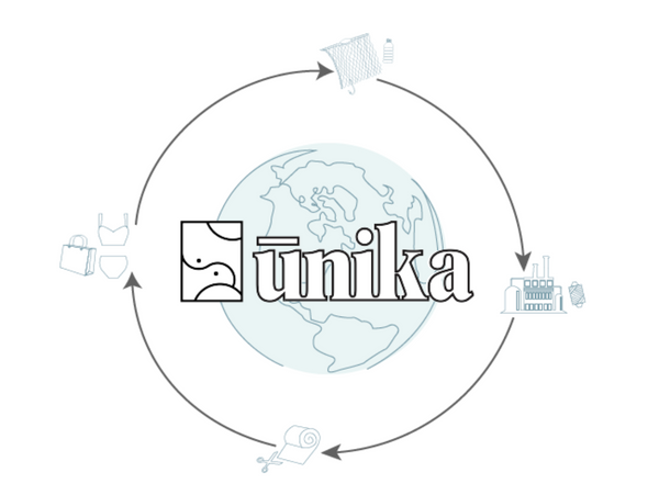 How is Ūnika Practicing Sustainability?