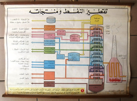 تقطير النفط ومنتجاته Petroleum Refining Processes Educational Arabic Poster 1969