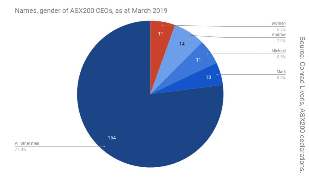 Graph showing Name, gender of ASX200 CEOs 2019 - IMAGE - She Mentors