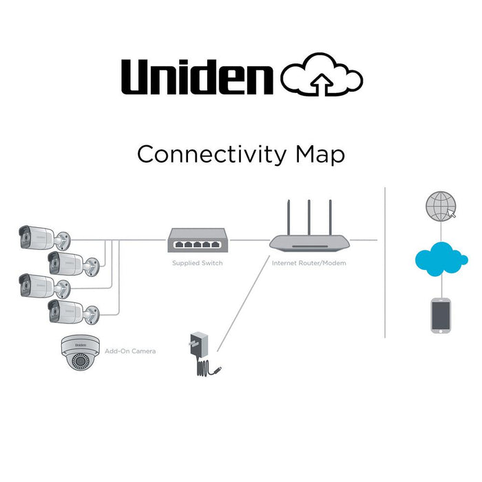 UC8400, 4 Camera 1080p Outdoor Security Cloud System with 9-port PoE switch Connection Map Uniden