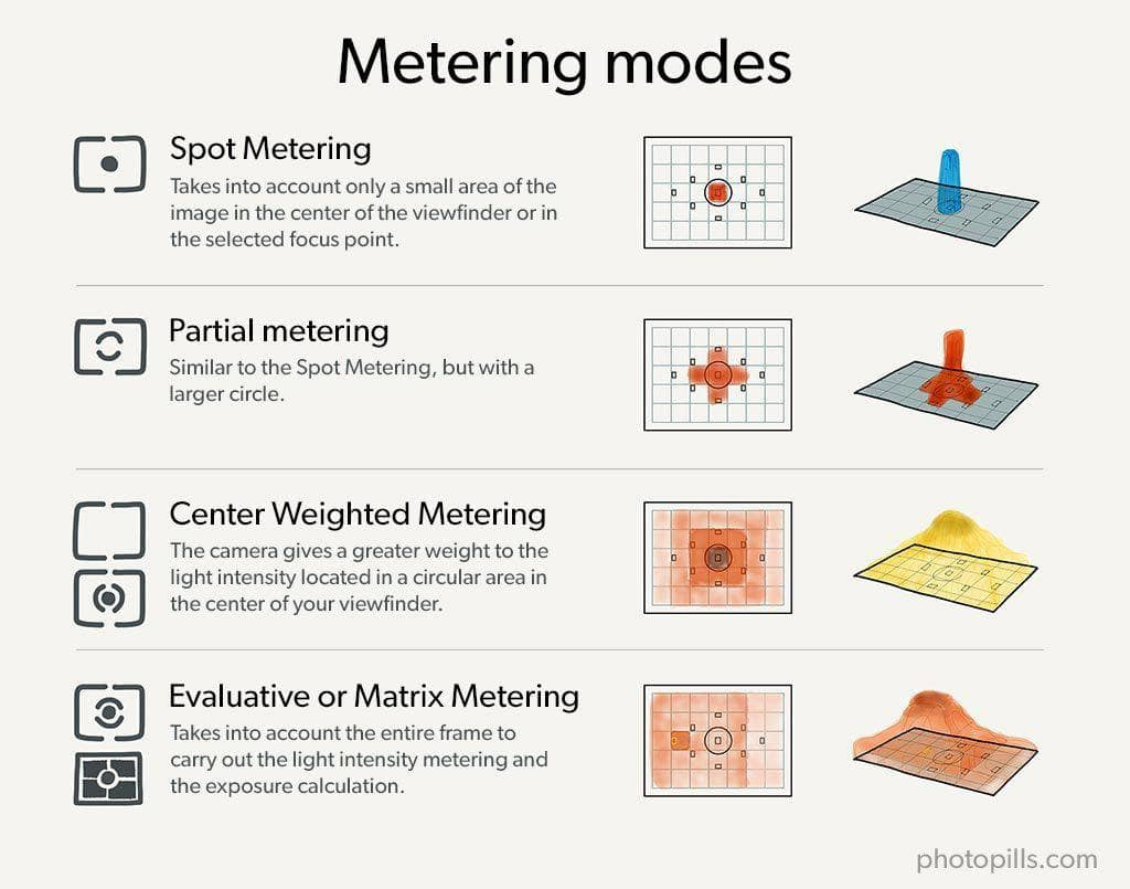 Use spot metering when you have more than one light source