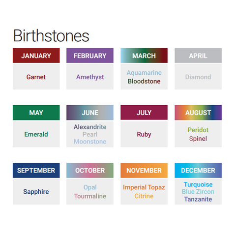 Birthstone reference chart by month
