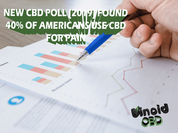 CBD Poll Found that 40% of people use CBD for pain relief