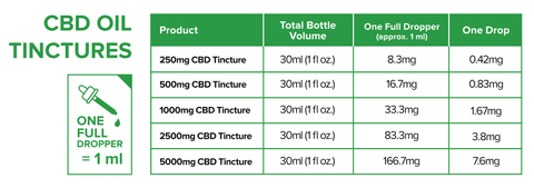 CBD oil dosage chart and sizing