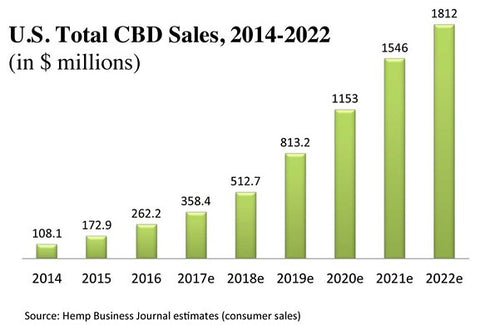United States Total CBD Sales