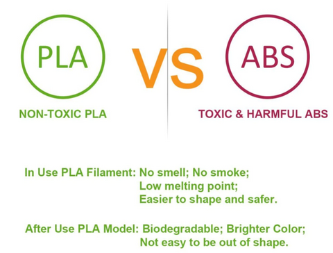 PLA vs ABS Filament