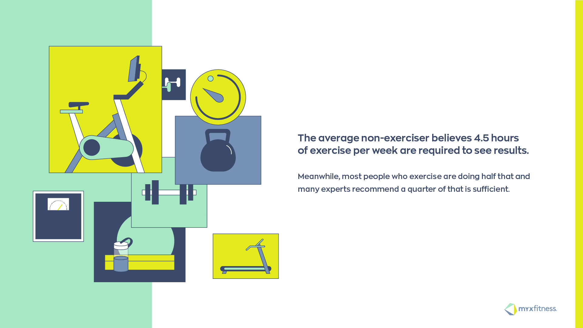 The average non-exerciser believes 4.5 hours of exercise per week are required to see results. Meanwhile most people who exercise are doing half that and many experts recommend a quarter of that is sufficient.