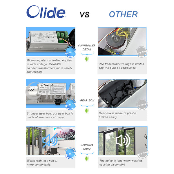 olidesmart automatic swing door advantages